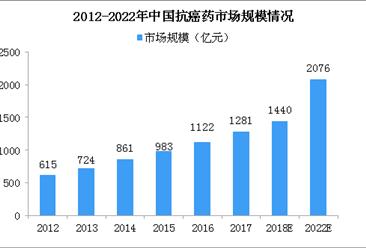 17种抗癌药纳入医保 2018中国抗癌药政策分析(附图表)