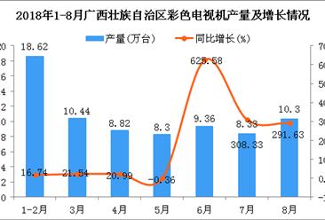 2018年1-8月广西壮族自治区电视机产量为74.17万台 同比增长60.82%