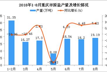 2018年1-8月重庆市原盐产量为128.93万吨 同比下降8.83%