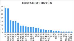 2018百強縣上市公司行業分布:化工、機械設備行業最多