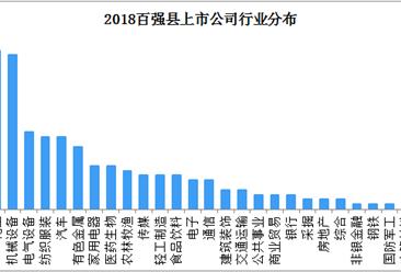 2018百强县上市公司行业分布:化工、机械设备行业最多