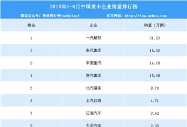 2018年1-9月重卡企业销量排名:一汽解放第一 销量超20万辆(附排名)