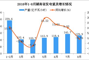 2018年1-8月湖南省发电量为945.6亿千瓦小时 同比增长8.03%