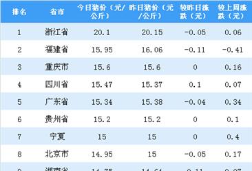2018年10月10日全国各省市生猪价格排行榜:多省猪价微涨(附排名)