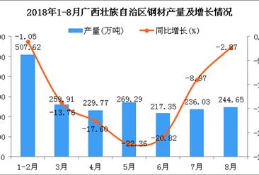 2018年1-8月广西壮族自治区钢材产量为1964.62万吨 同比下降11.67%