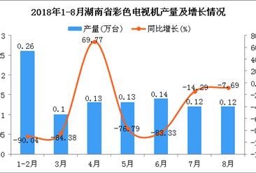 2018年1-8月湖南省彩色电视机产量同比下降81.31%(附图)