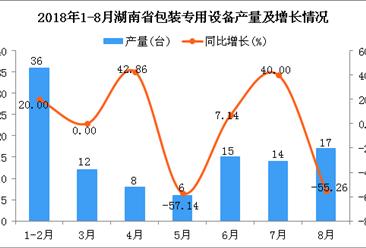 2018年1-8月湖南省包装专用设备产量为108台 同比下降18.18%