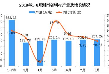 2018年1-8月湖南省钢材产量为1560.51万吨 同比增长8.37%