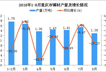 2018年1-8月重庆市铜材产量为10.42万吨 同比下降26.62%