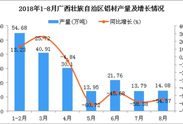 2018年1-8月广西壮族自治区铝材产量及增长情况分析:同比下降24.94%