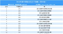 2018年度中国综合实力千强镇排行榜(四川省榜单)