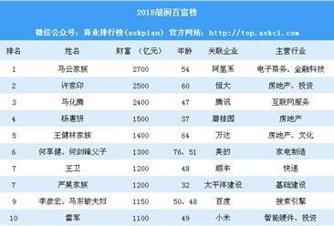 2018胡润百富榜:马云赶超许家印 雷军首次挤进前十(附完整榜单)