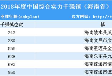 2018年度中國綜合實力千強鎮排行榜(海南省榜單)