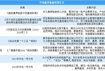 康养旅游什么意思?2018中国康养旅游政策盘点(图)