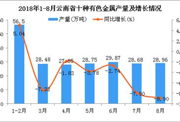 2018年1-8月云南省十种有色金属产量为229.09万吨 同比下降3.1%
