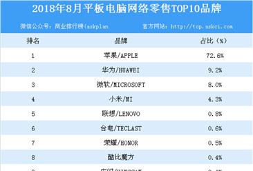 2018年8月平板电脑网络零售TOP10品牌排行榜