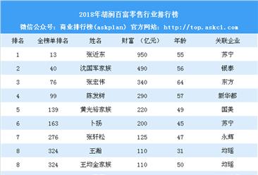 2018年胡润百富零售银河88元彩金短信排行榜(附全榜单)