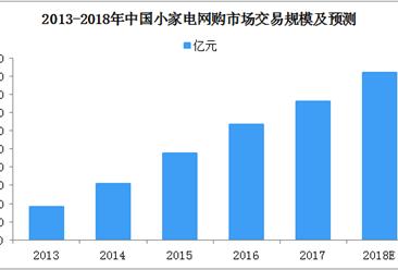 2018中国小家电行业发展分析:市场网购规模920亿元  五大发展趋势