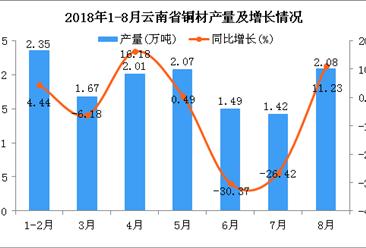 2018年1-8月云南省铜材产量为13.09万吨 同比下降4.87%