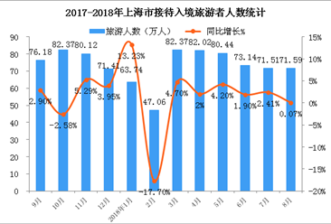 2018年1-8月上海市入境旅游数据统计:入境游客超550万人(附图表)