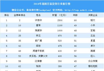 2018年胡润百富投资行业排行榜(附全榜单)