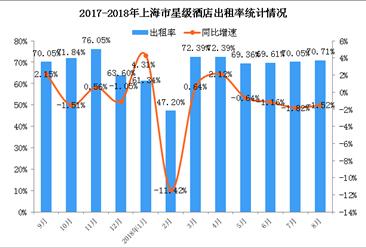 2018年1-8月上海市星级酒店经营数据统计分析(附图表)
