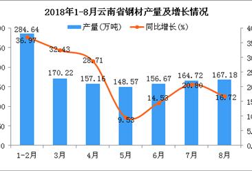 2018年1-8月云南省钢材产量为1249.16万吨 同比增长23.62%