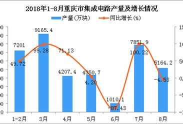 2018年1-8月重庆市集成电路产量同比增长16.59%(附图)