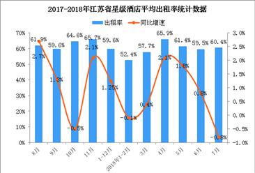 2018年1-7月江苏省星级酒店经营数据分析(附图表)