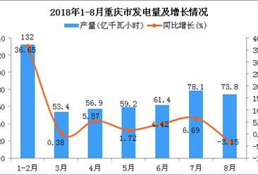 2018年1-8月重庆市发电量为514.8亿千瓦小时 同比增长9.51%