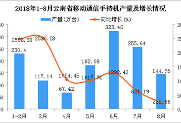 2018年1-8月云南省手机产量及增长情况分析(附图)