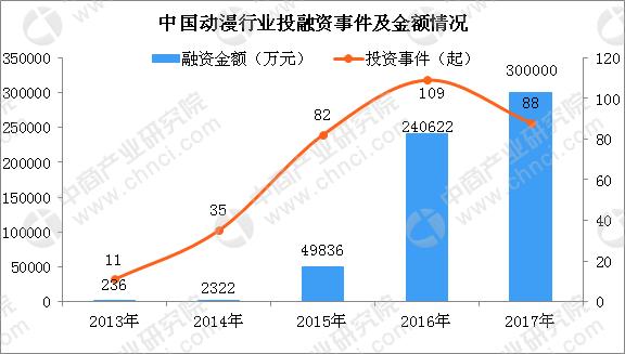 图表1:2013-2017年中国动漫行业投融资事件及金额(单位:万元,起)