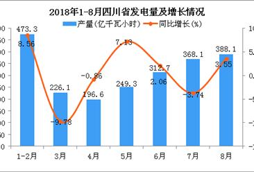 2018年1-8月四川省发电量同比增长1.51%