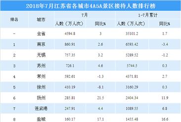 2018年7月江苏省各城市景区游客数量排行榜:南京稳居榜首  无锡第二(附图表)