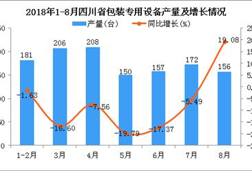 2018年1-8月四川省包装专用设备产量同比下降8.62%(附图)