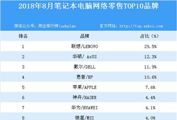 2018年8月笔记本电脑网络零售TOP10品牌排行榜