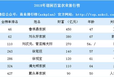 2018年胡润百富农业排行榜(附榜单)