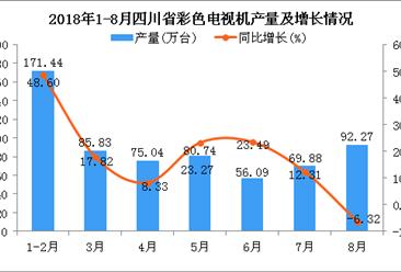2018年1-8月四川省彩色电视机产量为631.29万台 同比增长19.31%