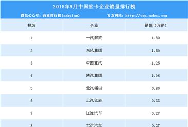 2018年9月中國重卡企業銷量排行榜(TOP10)