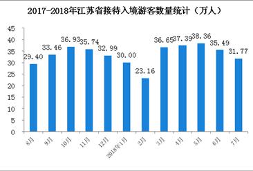 2018年1-7月江苏省入境旅游数据分析:入境游客同比增长15.5%(附图表)