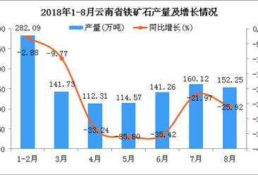 2018年1-8月云南省铁矿石产量为1104.33万吨 同比下降22.43%