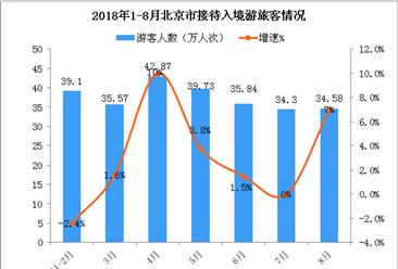 2018年1-8月北京市入境旅游数据分析(附图表)