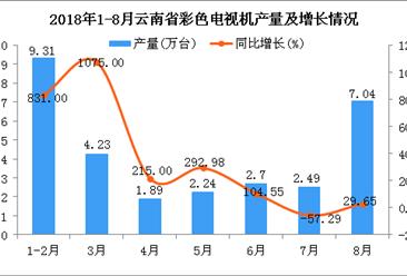 2018年1-8月云南省彩色电视机产量及增长情况分析:同比增长97.88%