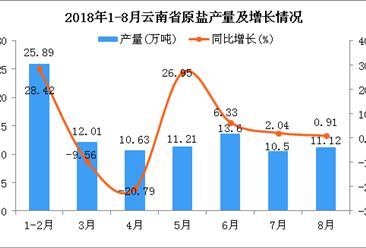 2018年1-8月云南省原盐产量为94.96万吨 同比增长5.76%