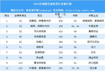 2018年胡润百富医药行业排行榜(附完整榜单)