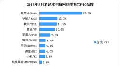 2018年8月笔记本电脑网络零售情况分析:零售额突破70亿元(附图表)