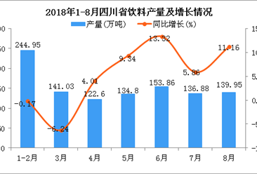 2018年1-8月四川省饮料产量为1074.07万吨 同比增长4.49%
