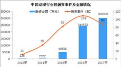 2018年中國動漫行業產值將突破1700億 動漫產業融資金額持續上升(圖)