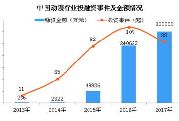 2018年中国动漫行业产值将突破1700亿 动漫产业融资金额持续上升(图)