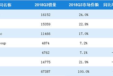 2018第三季度全球个人电脑销量排名:联想第一,苹果下滑